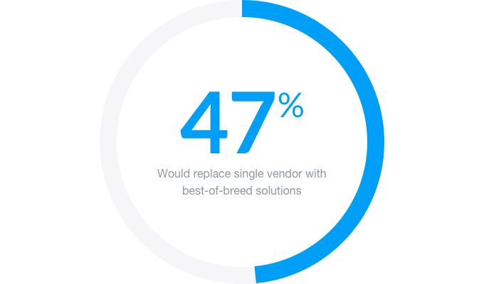 Marketing Technology Stats - Replace Single Vendor