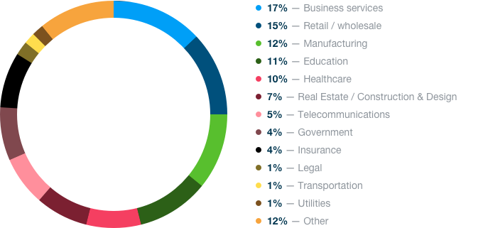 Marketing Technology Stats - Industry Survey