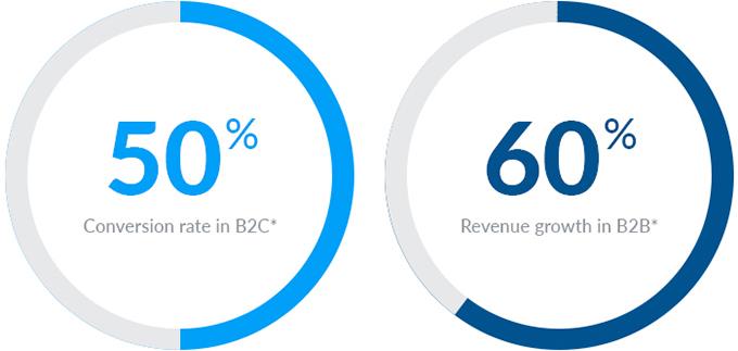 cadena suministro b2b vs b2c B2b vs b2c12 121 características del comercio electrónico b2b cadena de suministro: mercado de retail (ruiz, 2016).