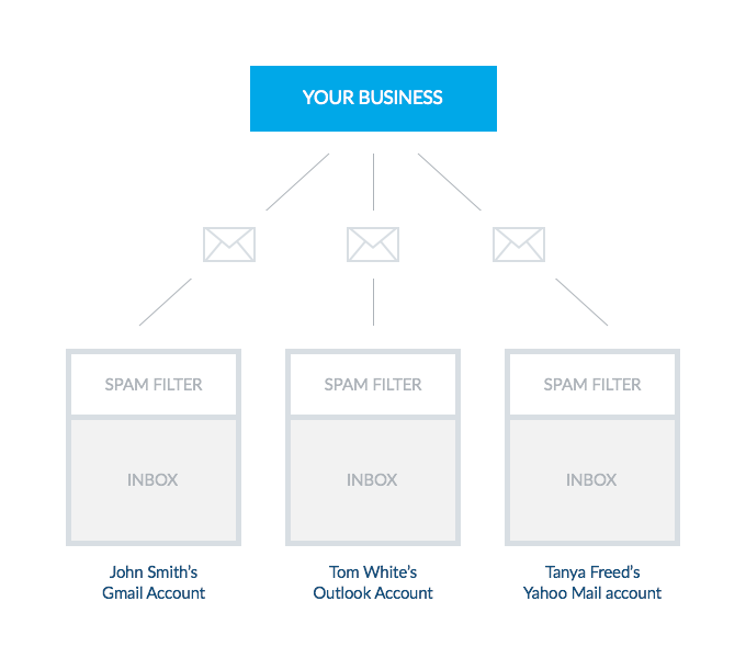 Spam Filter - Shield that Analyzes Incoming Emails