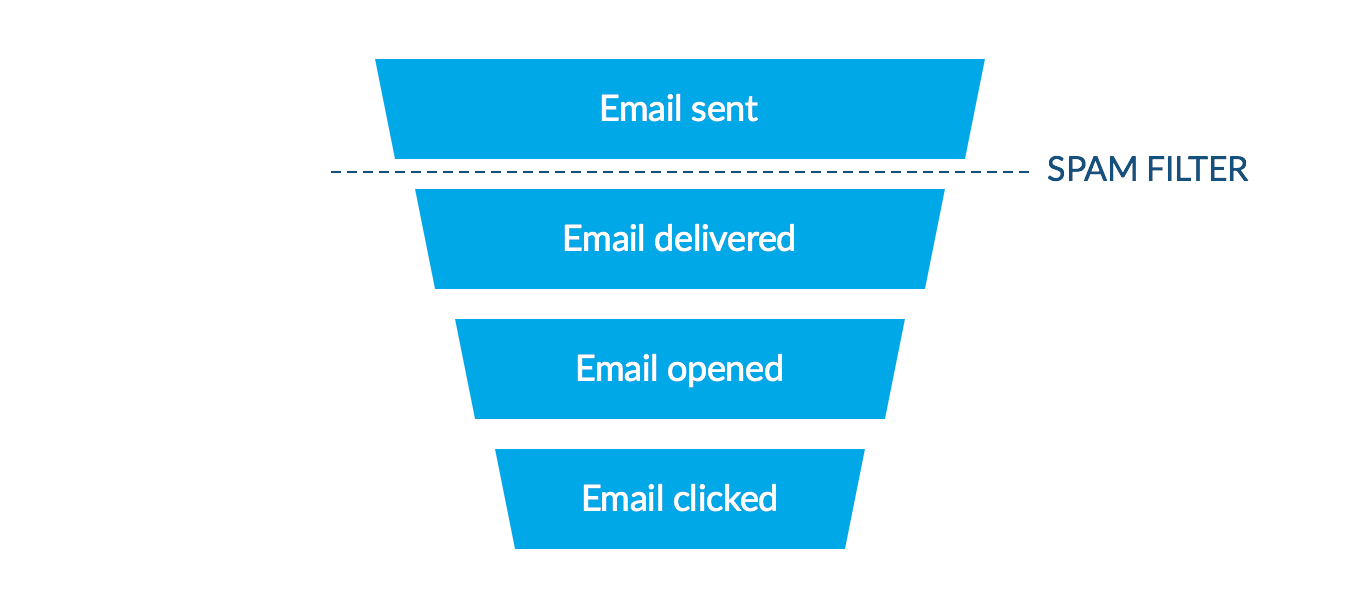 Email Campaign Funnel to Conversions