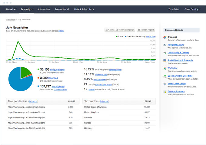 Campaign Monitor - Email Marketing Metrics